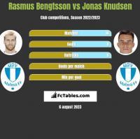 Rasmus Bengtsson vs Jonas Knudsen h2h player stats
