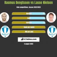 Rasmus Bengtsson vs Lasse Nielsen h2h player stats