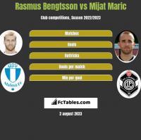 Rasmus Bengtsson vs Mijat Maric h2h player stats