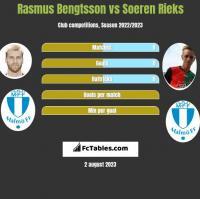 Rasmus Bengtsson vs Soeren Rieks h2h player stats