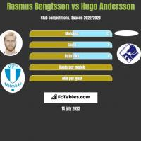 Rasmus Bengtsson vs Hugo Andersson h2h player stats