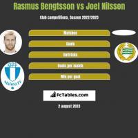 Rasmus Bengtsson vs Joel Nilsson h2h player stats