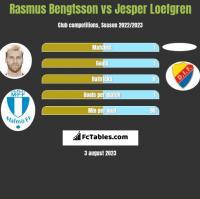 Rasmus Bengtsson vs Jesper Loefgren h2h player stats