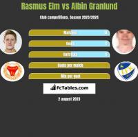 Rasmus Elm vs Albin Granlund h2h player stats