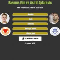 Rasmus Elm vs Astrit Ajdarevic h2h player stats