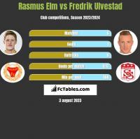 Rasmus Elm vs Fredrik Ulvestad h2h player stats
