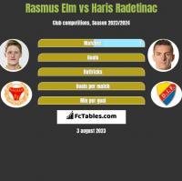 Rasmus Elm vs Haris Radetinac h2h player stats