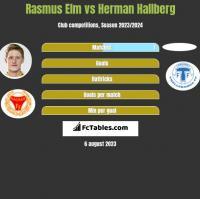 Rasmus Elm vs Herman Hallberg h2h player stats