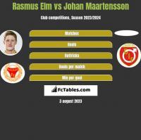 Rasmus Elm vs Johan Maartensson h2h player stats