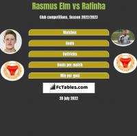Rasmus Elm vs Rafinha h2h player stats