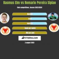 Rasmus Elm vs Romario Pereira Sipiao h2h player stats