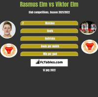 Rasmus Elm vs Viktor Elm h2h player stats