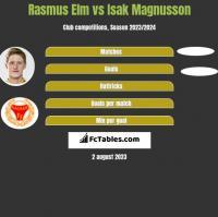 Rasmus Elm vs Isak Magnusson h2h player stats