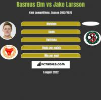 Rasmus Elm vs Jake Larsson h2h player stats