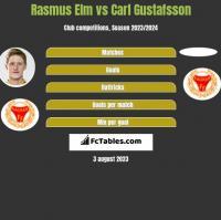 Rasmus Elm vs Carl Gustafsson h2h player stats
