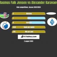 Rasmus Falk Jensen vs Alexander Karavaev h2h player stats