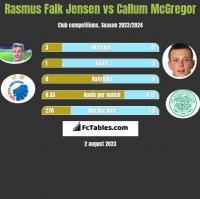 Rasmus Falk Jensen vs Callum McGregor h2h player stats