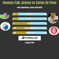 Rasmus Falk Jensen vs Carlos De Pena h2h player stats