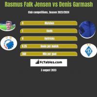 Rasmus Falk Jensen vs Denis Garmash h2h player stats