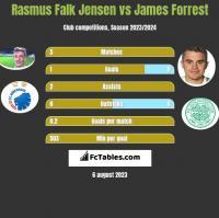 Rasmus Falk Jensen vs James Forrest h2h player stats