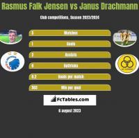 Rasmus Falk Jensen vs Janus Drachmann h2h player stats