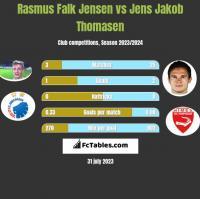 Rasmus Falk Jensen vs Jens Jakob Thomasen h2h player stats