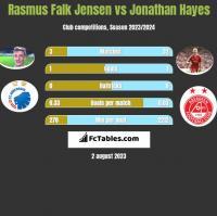 Rasmus Falk Jensen vs Jonathan Hayes h2h player stats