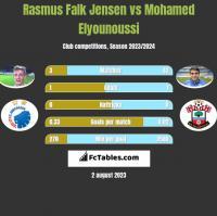Rasmus Falk Jensen vs Mohamed Elyounoussi h2h player stats