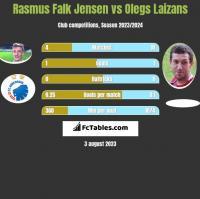 Rasmus Falk Jensen vs Olegs Laizans h2h player stats