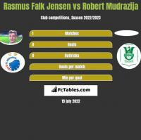 Rasmus Falk Jensen vs Robert Mudrazija h2h player stats