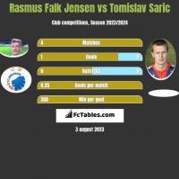 Rasmus Falk Jensen vs Tomislav Saric h2h player stats