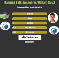 Rasmus Falk Jensen vs William Kvist h2h player stats