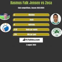 Rasmus Falk Jensen vs Zeca h2h player stats