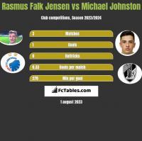 Rasmus Falk Jensen vs Michael Johnston h2h player stats