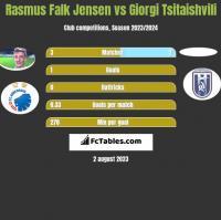 Rasmus Falk Jensen vs Giorgi Tsitaishvili h2h player stats