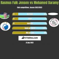 Rasmus Falk Jensen vs Mohamed Daramy h2h player stats