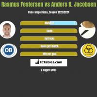 Rasmus Festersen vs Anders K. Jacobsen h2h player stats