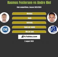 Rasmus Festersen vs Andre Riel h2h player stats
