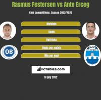Rasmus Festersen vs Ante Erceg h2h player stats