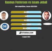 Rasmus Festersen vs Issam Jebali h2h player stats