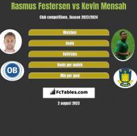 Rasmus Festersen vs Kevin Mensah h2h player stats