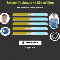 Rasmus Festersen vs Mikael Uhre h2h player stats
