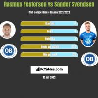 Rasmus Festersen vs Sander Svendsen h2h player stats