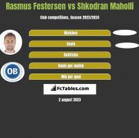 Rasmus Festersen vs Shkodran Maholli h2h player stats