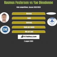 Rasmus Festersen vs Yao Dieudonne h2h player stats
