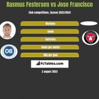 Rasmus Festersen vs Jose Francisco h2h player stats