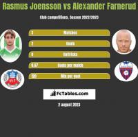 Rasmus Joensson vs Alexander Farnerud h2h player stats