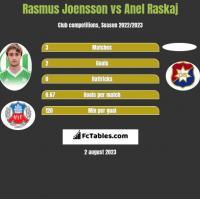 Rasmus Joensson vs Anel Raskaj h2h player stats
