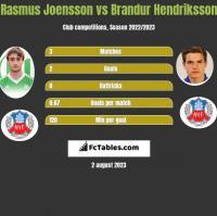 Rasmus Joensson vs Brandur Hendriksson h2h player stats