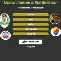 Rasmus Joensson vs Elias Andersson h2h player stats